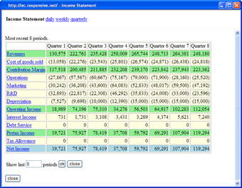 income statement showing eight quarters